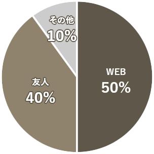 お部屋探し方法円グラフ