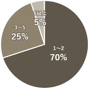 不動産屋コンタクト件数円グラフ