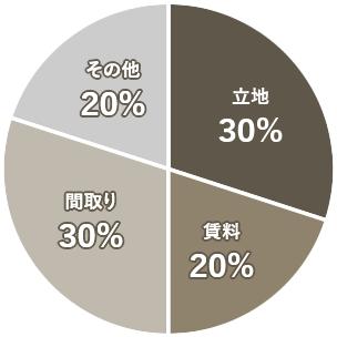 今回の部屋の決め手円グラフ