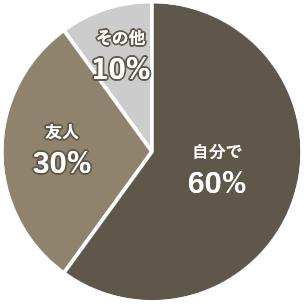 契約時に困ったことの解決方法円グラフ