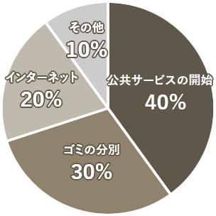 入居後に困ったこと円グラフ